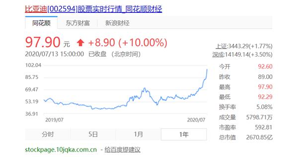 汉创12项全球之最、9项中国之最 比亚迪股价大涨创历史新高