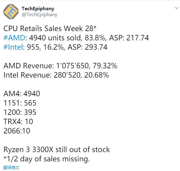 德国电商Mindfactory CPU销量周报:AMD五倍于Intel