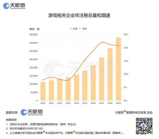 吾国有26万家游玩企业 平均每天新添122家
