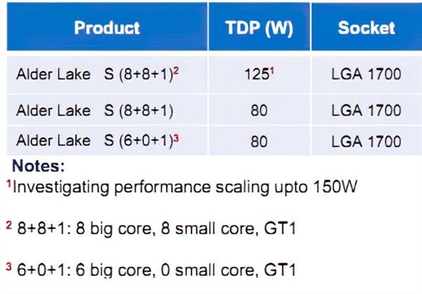 Intel 12代酷睿曝光:big.LITTLE同化架构、最大16核
