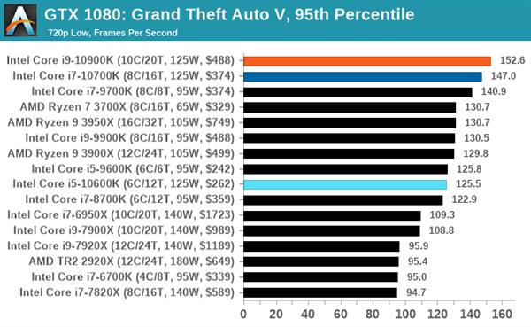对比了5家权威外媒评测 终于清新2020游玩CPU该怎么选了