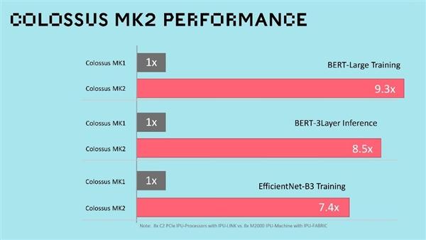 超越NVIDIA A100!英国AI公司发布最大7nm芯片:集成594亿个晶体管