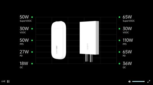 体积最幼的百瓦级充电器!OPPO 110W mini超闪适配器亮相