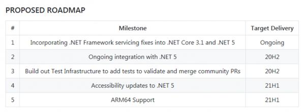 微柔为Windows 10 on ARM引入WPF声援:挑前退守苹果