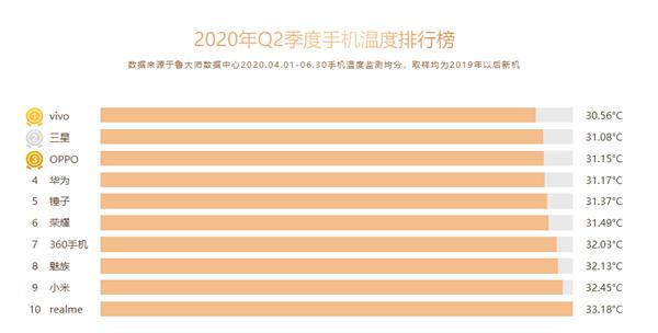 鲁行家Q2手机温度排走榜:vivo U3x不测最清冷