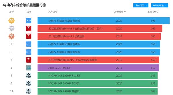 刚刚!小鹏P7正式开启全国交付:706km续航全球最长