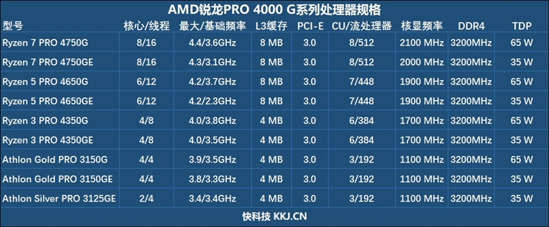 Vega 8贏了Vega 11!銳龍7 Pro 4750G首發評測:AMD翻身在此一舉