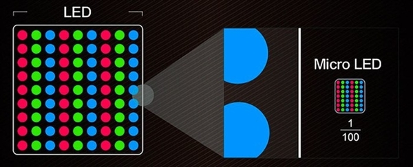画质秒杀OLED却难产 Micro LED差一点就完善了:还要等众久?