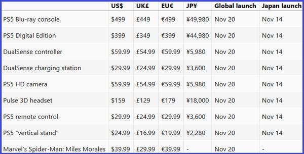 399美元起:曝PS5定于11月11日在日本全球首销