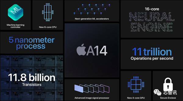 苹果|苹果A14深度解析:首发5nm、CPU/GPU性能提升有限