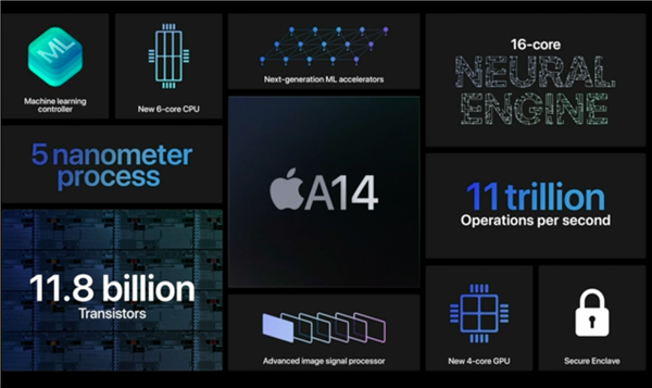 全球首发5nm!苹果最强处理器A14惊艳亮相 史上最便宜iPad和Apple Watch问世