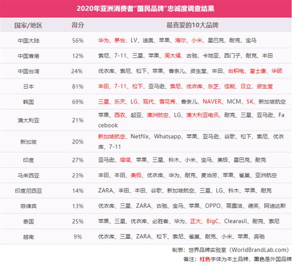 """亚洲""""国民品牌""""忠诚度调查:日本第一 华为成中国消费者最青睐品牌"""