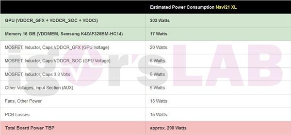 AMD RX 6900真实功耗揭秘:整卡最高达320W