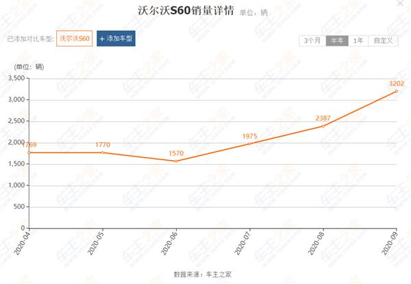 疯狂降价有奇效!沃尔沃S60全系现金优惠6万 销量大增