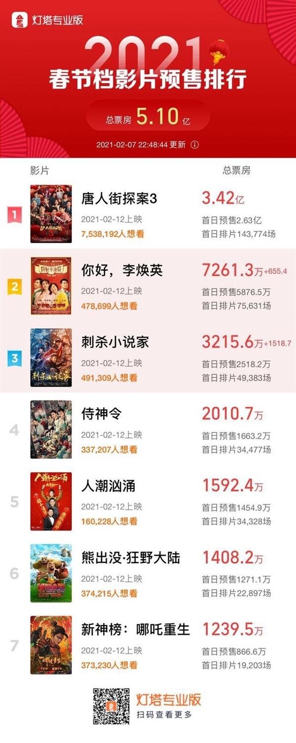 春节档电影预售票房破5亿:《唐探3》最卖座 预售超3.4亿元