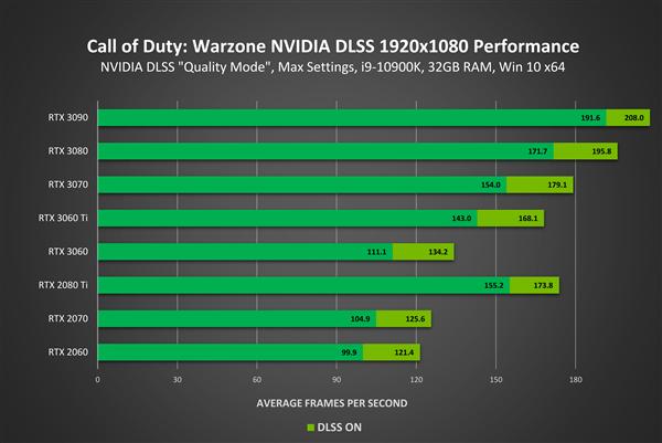 使命召唤《战区》、《现代战争》游戏支持DLSS:4K下性能猛增70%