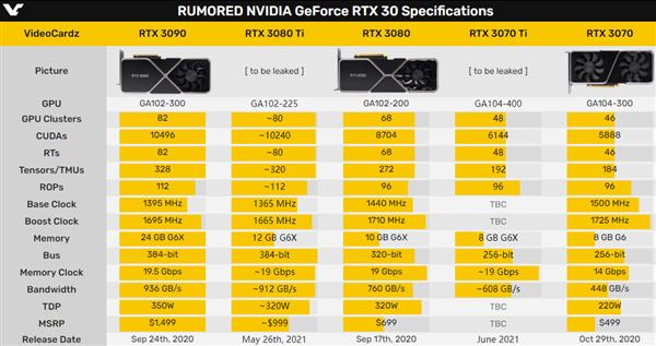 RTX 3080 Ti、RTX 3070 Ti上市时间定了!挖矿算力减半