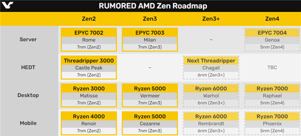AMD Zen4 2022年底再见:两年空窗期等待Intel
