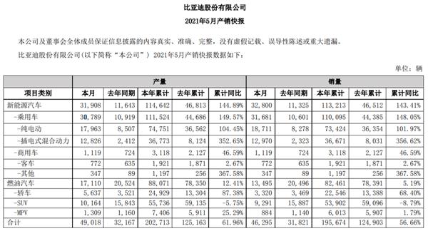 彻底颠覆燃油车!比亚迪5月销量出炉 DM-i暴涨超458%