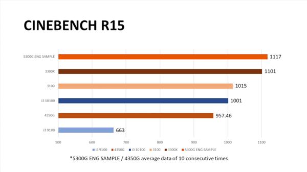 Zen3入门级锐龙3 5300G液氮超频5.6GHz:可惜不零售