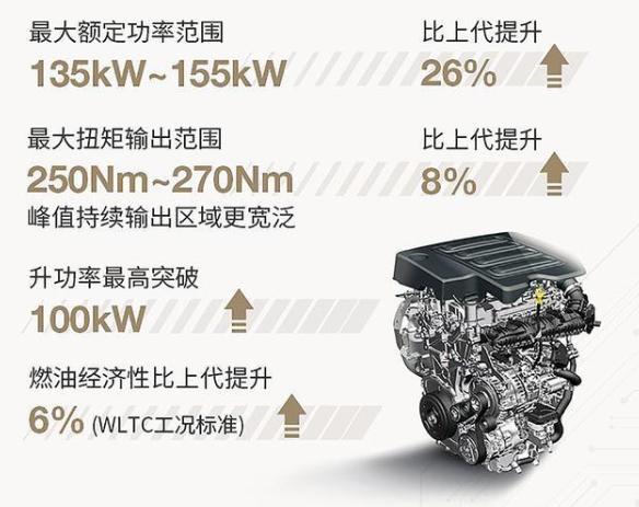 本田侧目!上汽通用发布全新1.5T发动机 升功率突破100kW
