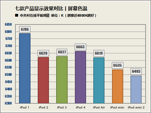 ipad mini第几代了_全家总动员 五代七款iPad屏幕对比测试-iPad,家族,屏幕,对比,测试 ...