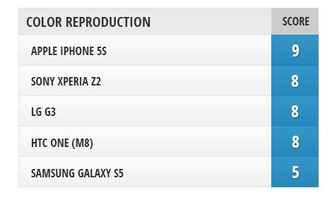 五大旗舰手机屏幕比拼 究竟谁才是第一?的照片 - 16