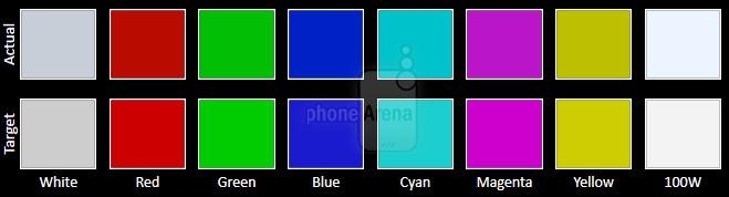 五大旗舰手机屏幕比拼 究竟谁才是第一?的照片 - 11