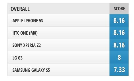 五大旗舰手机屏幕比拼 究竟谁才是第一?的照片 - 28