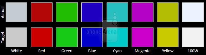 五大旗舰手机屏幕比拼 究竟谁才是第一?的照片 - 14