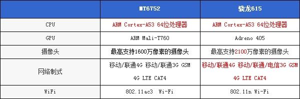 八核之战:联发科MT6752 VS.骁龙615的照片 - 2
