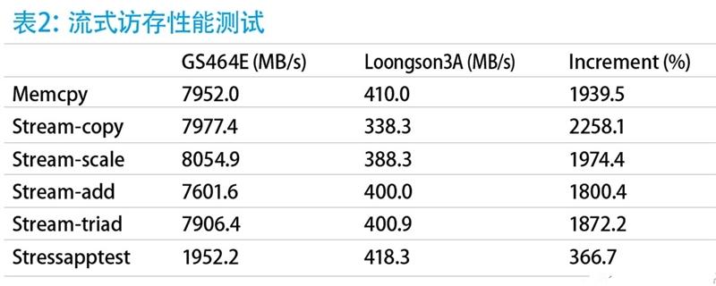 深度分析国产龙芯新架构CPU:自主当崛起的照片 - 6