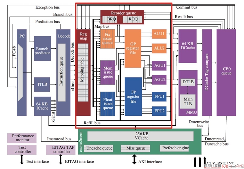 深度分析国产龙芯新架构CPU:自主当崛起的照片 - 3