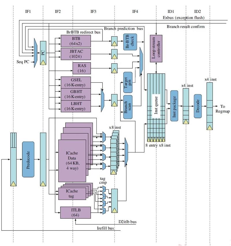 深度分析国产龙芯新架构CPU:自主当崛起的照片 - 2