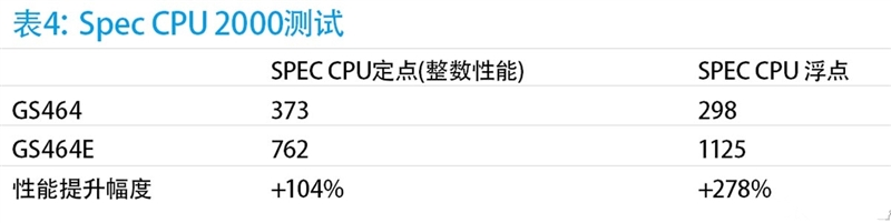 深度分析国产龙芯新架构CPU:自主当崛起的照片 - 12