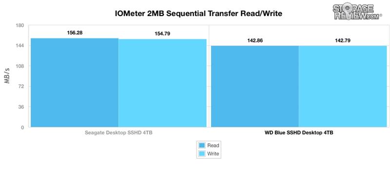 WD西数4TB蓝盘SSHD混合硬盘全方位评测的照片 - 4