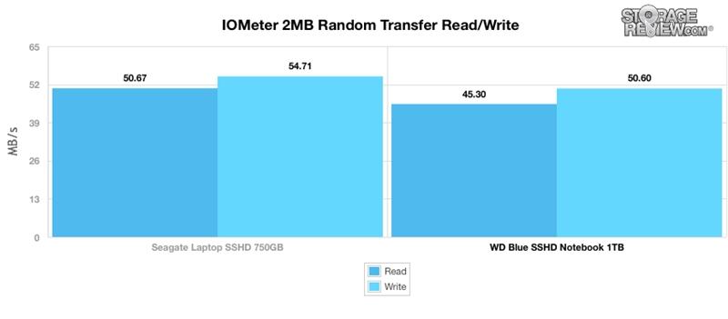 WD西数4TB蓝盘SSHD混合硬盘全方位评测的照片 - 20