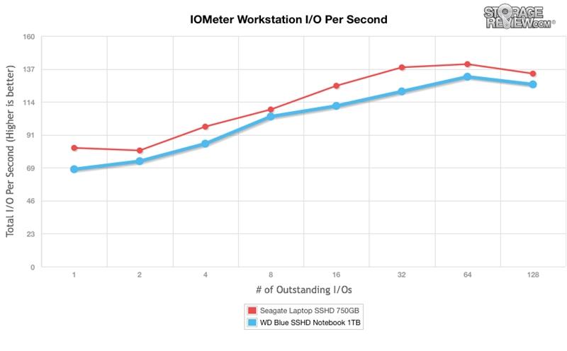 WD西数4TB蓝盘SSHD混合硬盘全方位评测的照片 - 27