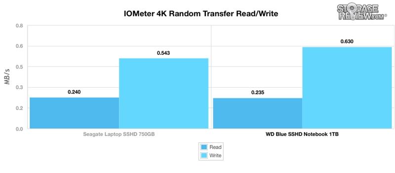 WD西数4TB蓝盘SSHD混合硬盘全方位评测的照片 - 21