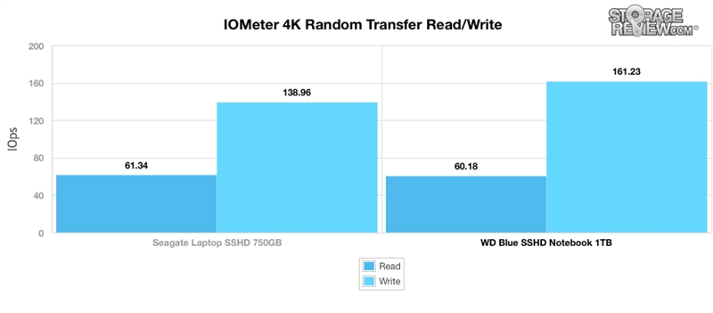 WD西数4TB蓝盘SSHD混合硬盘全方位评测的照片 - 22