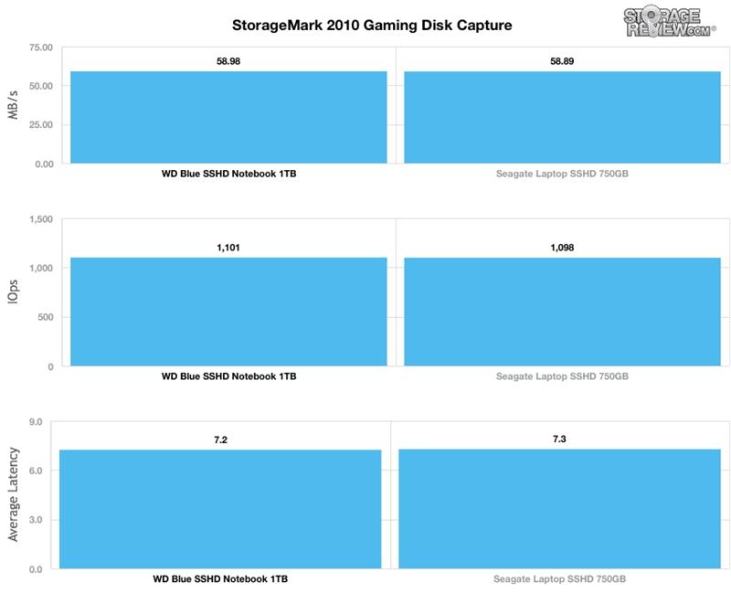 WD西数4TB蓝盘SSHD混合硬盘全方位评测的照片 - 28