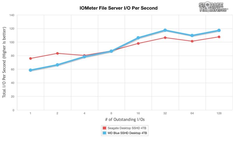 WD西数4TB蓝盘SSHD混合硬盘全方位评测的照片 - 10