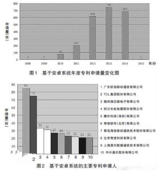 中国Android专利哪家强?十大排名好意外的照片 - 2