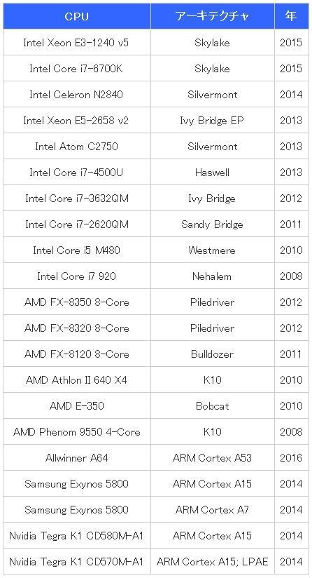 JavaScript超级BUG!X86/ARM处理器全部悲剧:瞬间破解