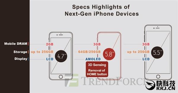 3G内存/5.8寸屏!iPhone 8两版本曝光:售价猛