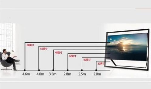 電視機黃金尺寸是多少?這張圖告訴你