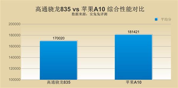 高通骁龙835对比苹果A10 差距究竟在哪里?的照片 - 4