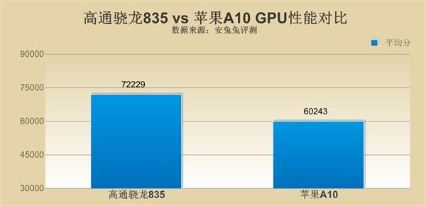 高通骁龙835对比苹果A10 差距究竟在哪里?的照片 - 7