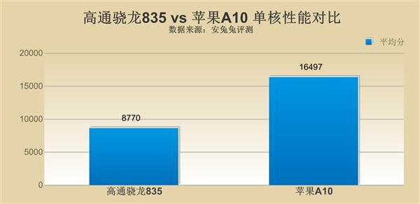 高通骁龙835对比苹果A10 差距究竟在哪里?的照片 - 5