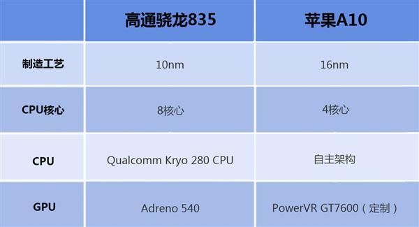 高通骁龙835对比苹果A10 差距究竟在哪里?的照片 - 3